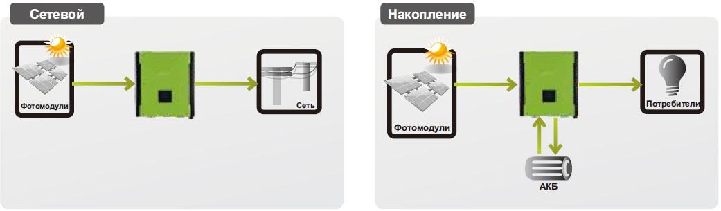 Серия сетевых инверторов с возможностью подключения аккумуляторных батарей