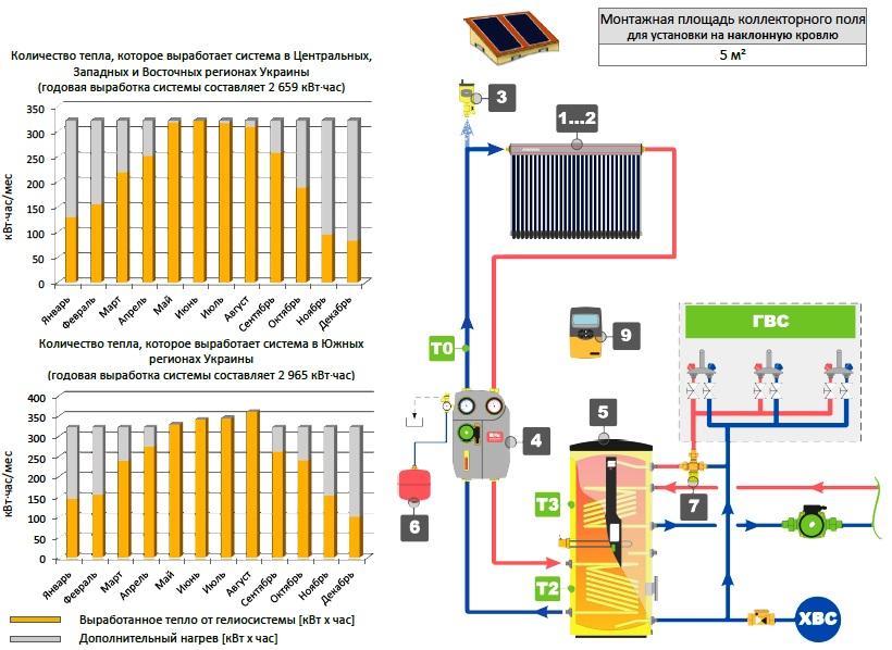 Продажа гелиосистем для ГВС и отопления