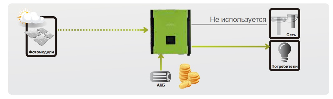 Использование гибридного инвертора ABi-Solar HT